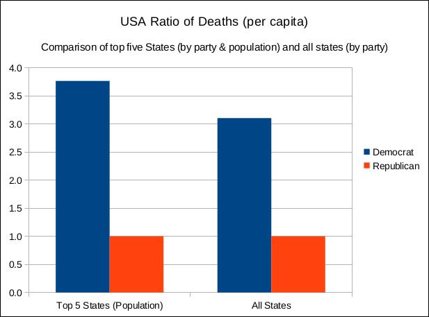 USA deaths charts
